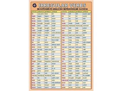 Irregular verbs - nejužívanější anglická nepravidelná slovesa, Petr Kupka