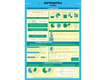 Matematika zlomky