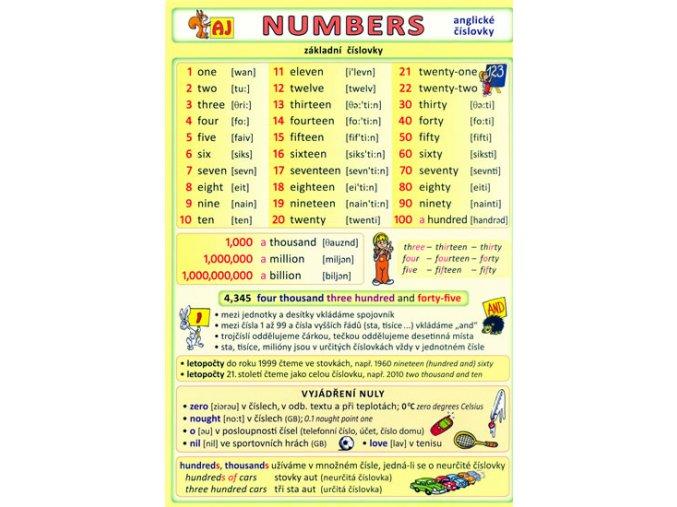 Numbers - anglické číslovky, Kupka Petr