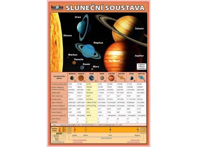 Sluneční soustava, Petr Kupka