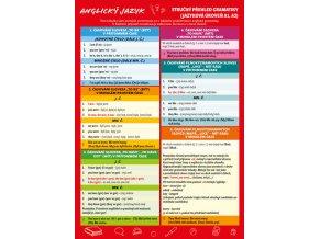 Anglický jazyk – Stručný přehled gramatiky (Jazyková úroveň A1, A2)