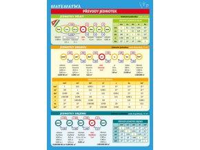 Matematika - Převody jednotek