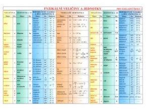 Fyzikální veličiny a jednotky, Vztahy mezi fyzikálními ( tabulka pro ZŠ )