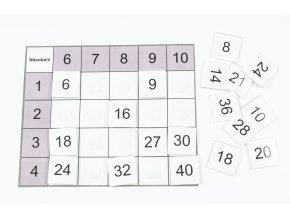 Třídící tabulky - násobení