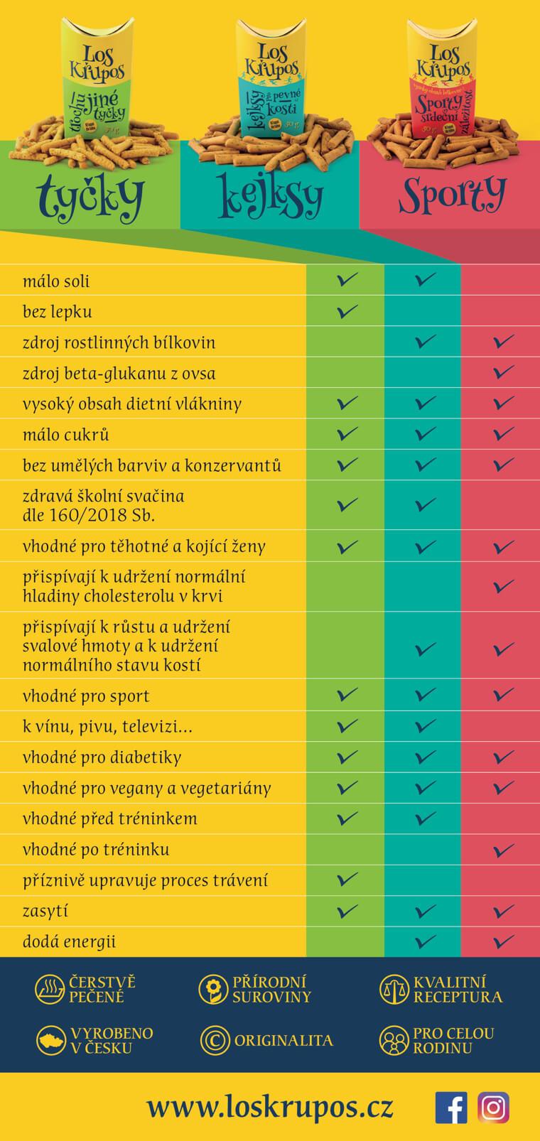 porovnani-los-krupos-tycky-kejksy-sporty-opt