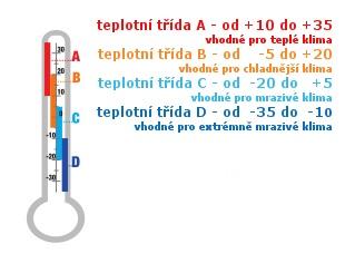 teplotni-tridy-teplomer