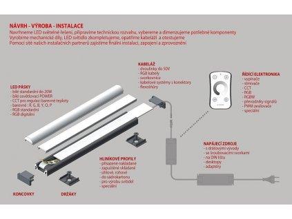 LED pásek 3014 210 W 2310lm 18W 0,75A 24V, 6000K