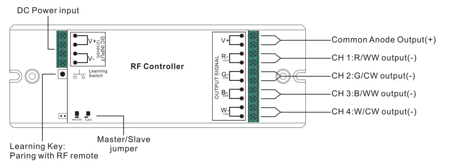 Sunricher RF LED RGBW přijímač, 4x8A - DIM10 (SR-1009EA)-Popis svorek, konektorů