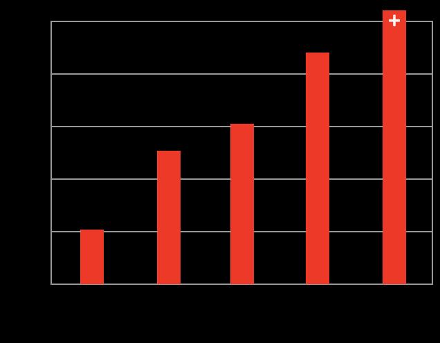 nutricni-hodnoty-graf