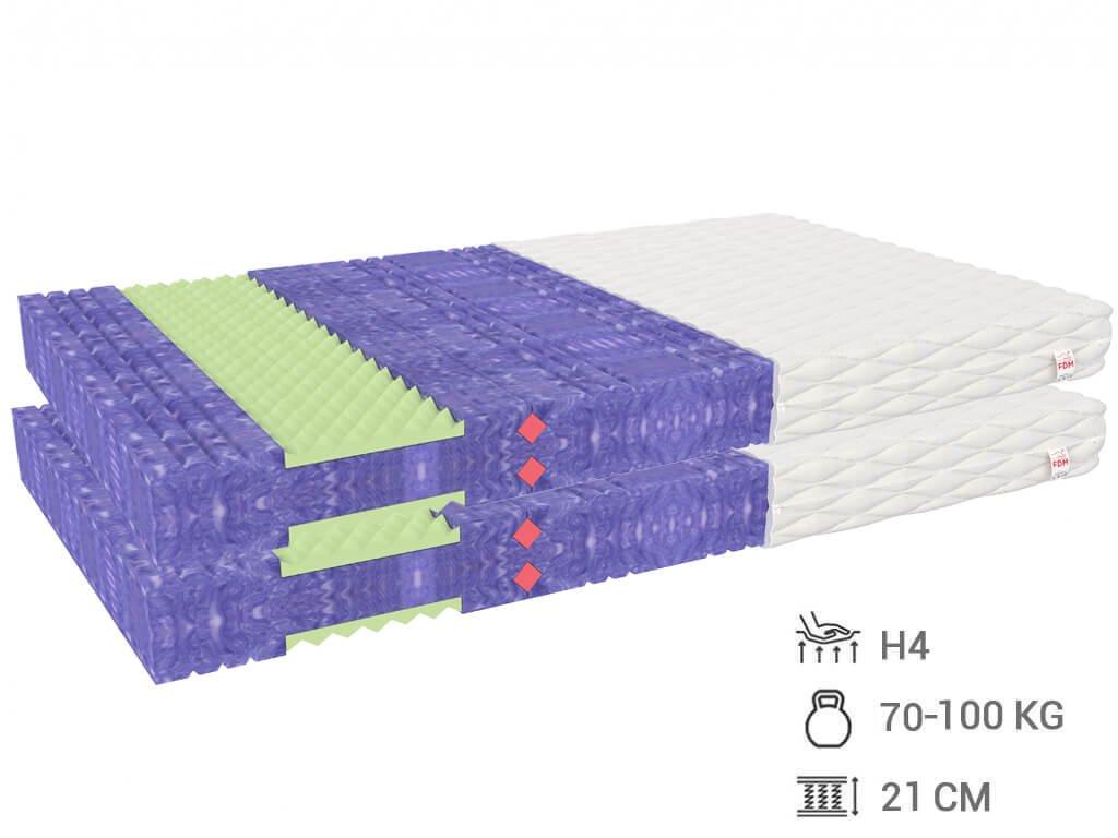 HR penový matrac Glum 200x80 (2ks) 1+1