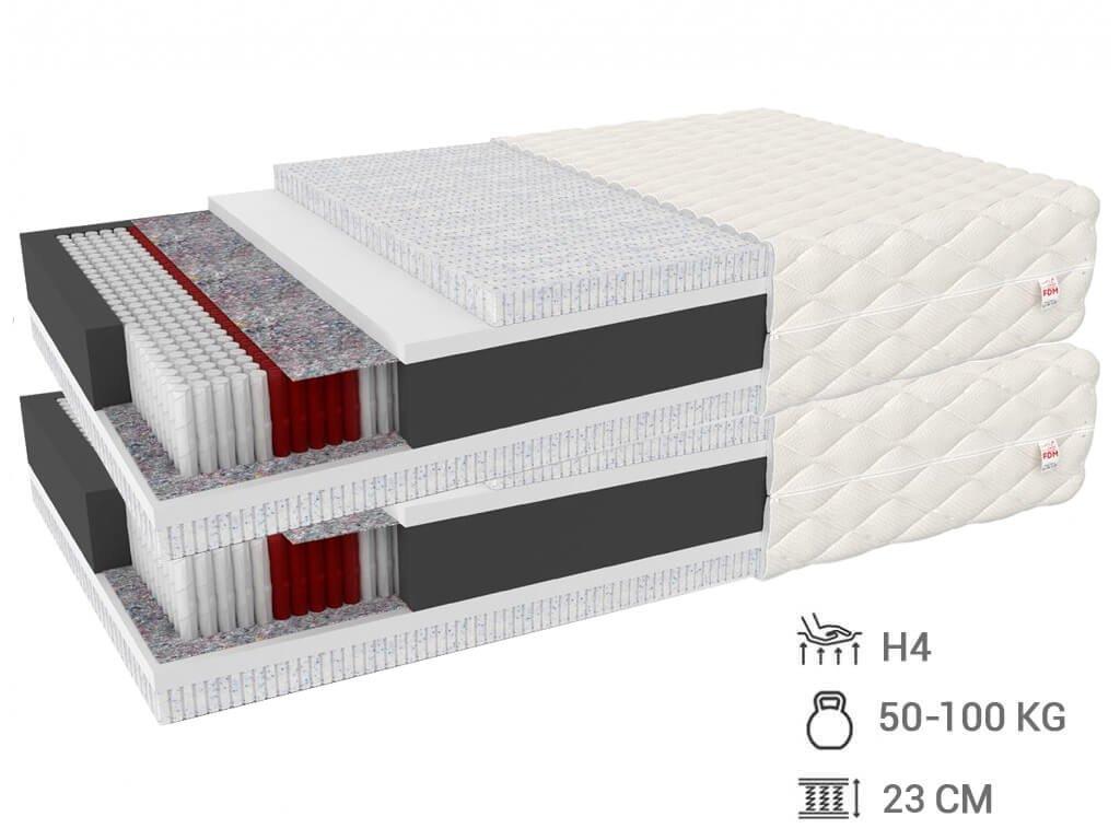 Viacvrstvový latexový matrac Migel 200x80 (2ks) 1+1