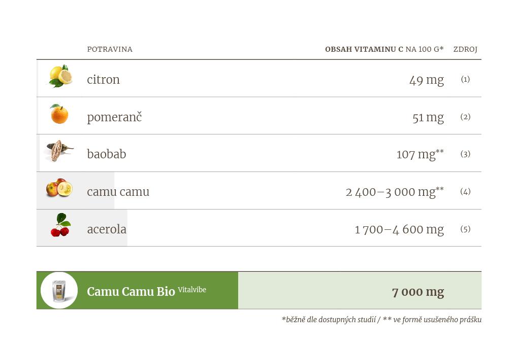 vitamin_c-srovnani-camu_camu-vitalvibe