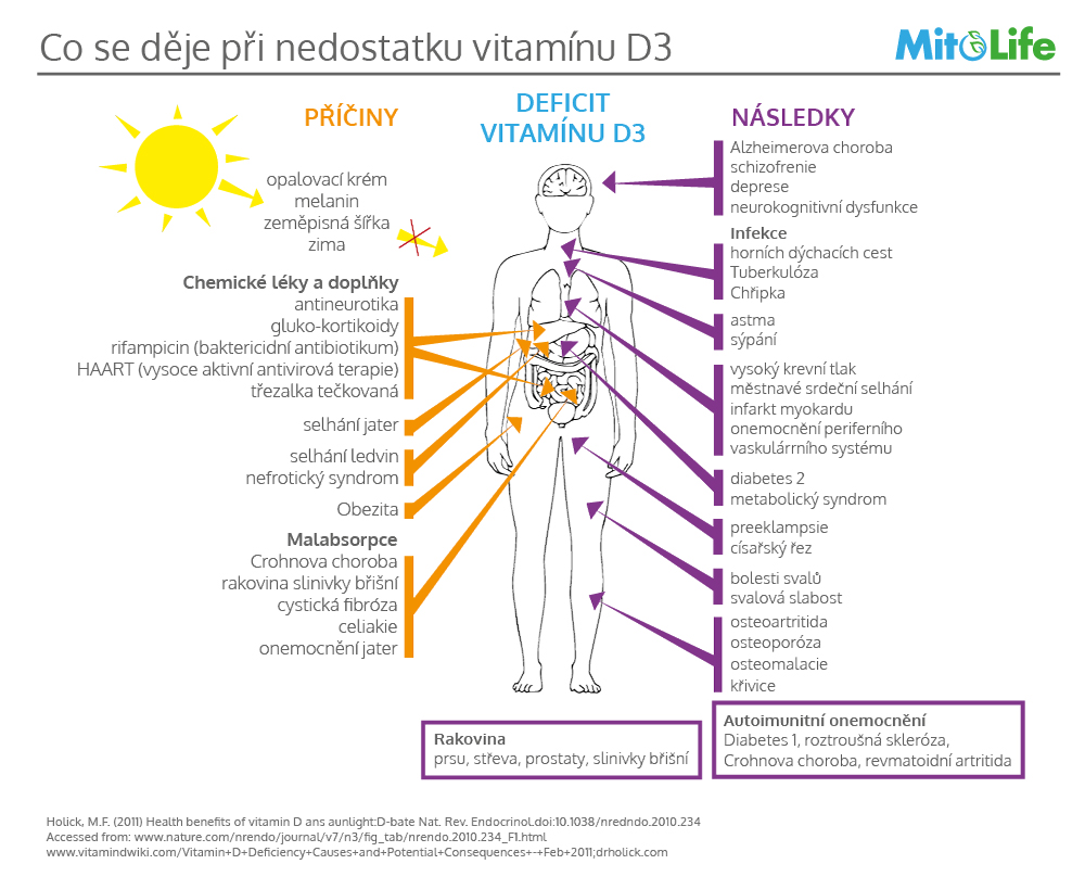 nedostatek-vitaminu-d-3
