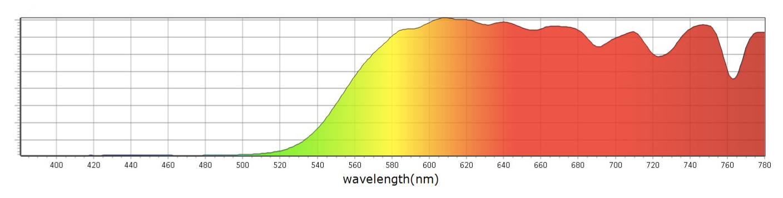 Blokované spektrum Blue Blockers Envy - Mito Light