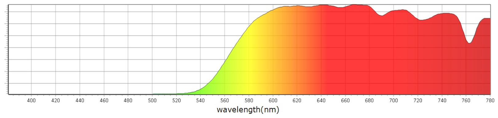 Blokované spektrum Blue Blockers Pride - Mito Light