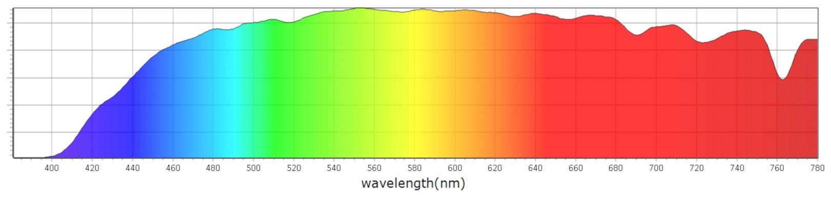 Blokované spektrum Blue Blockers Pride Day - Mito Light