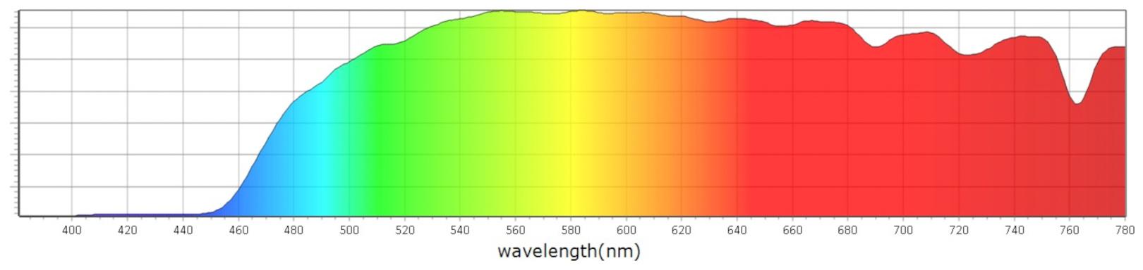 Blokované spektrum Blue Blockers Pride Dusk - Mito Light