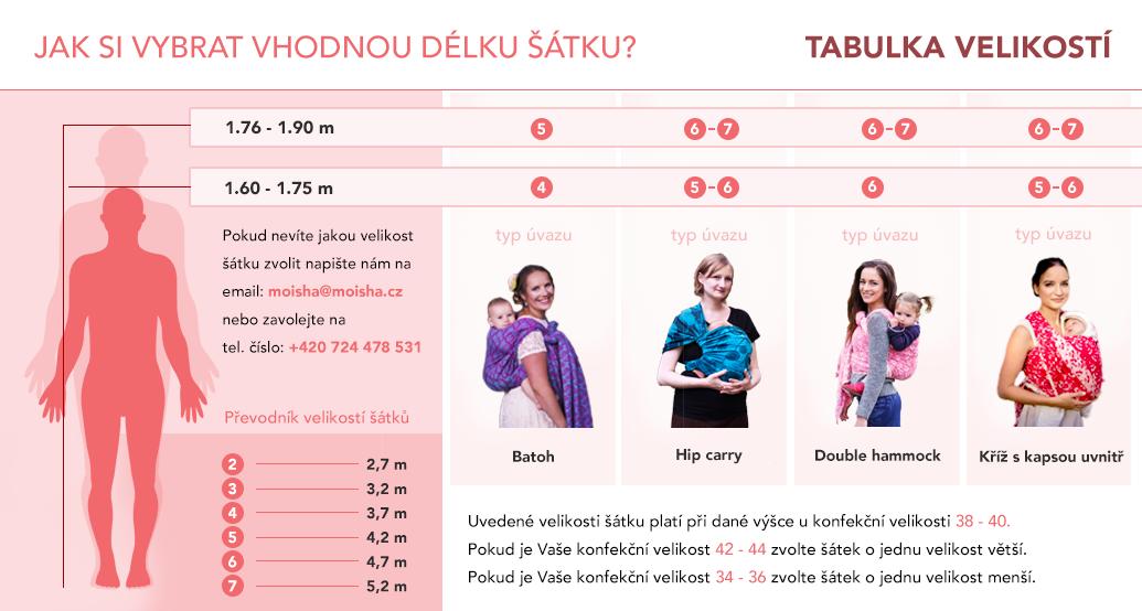 Tabulkavelikosti_moisha_finalni_update