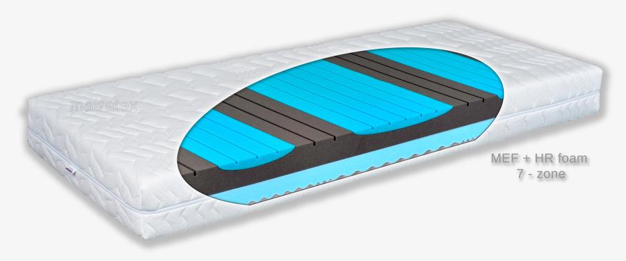 Matratex Matrac MEF BLU H/S Rozmer: 160 x 200 cm, Tvrdosť: Tvrdosť T3-T3 soft