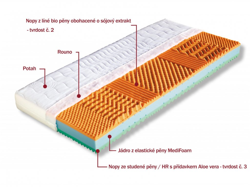 Sedmizónová matrace MALAGA 1+1