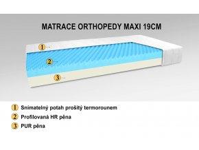 Luxusní matrace ORTHOPEDY MAXI 200x180x19cm
