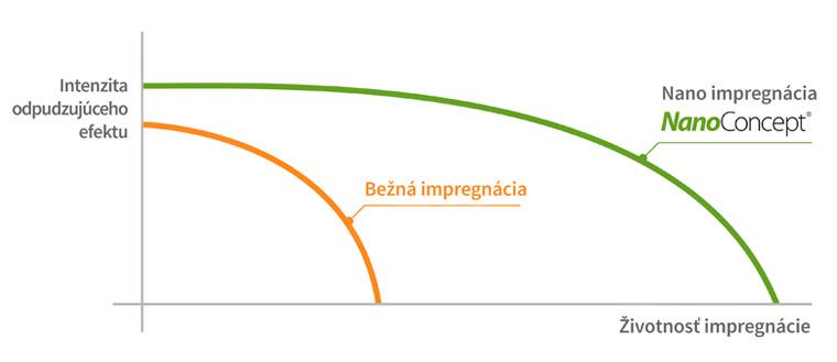porovnanie bežnej impregnácie na kameň a betón vs. nano impregnácie kameňa a betónu