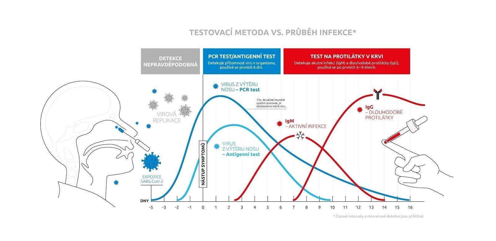 testovaci-metoda