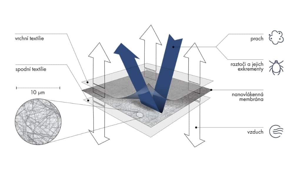 nanovlakenna-membrana-v-luzkovinach-(1)