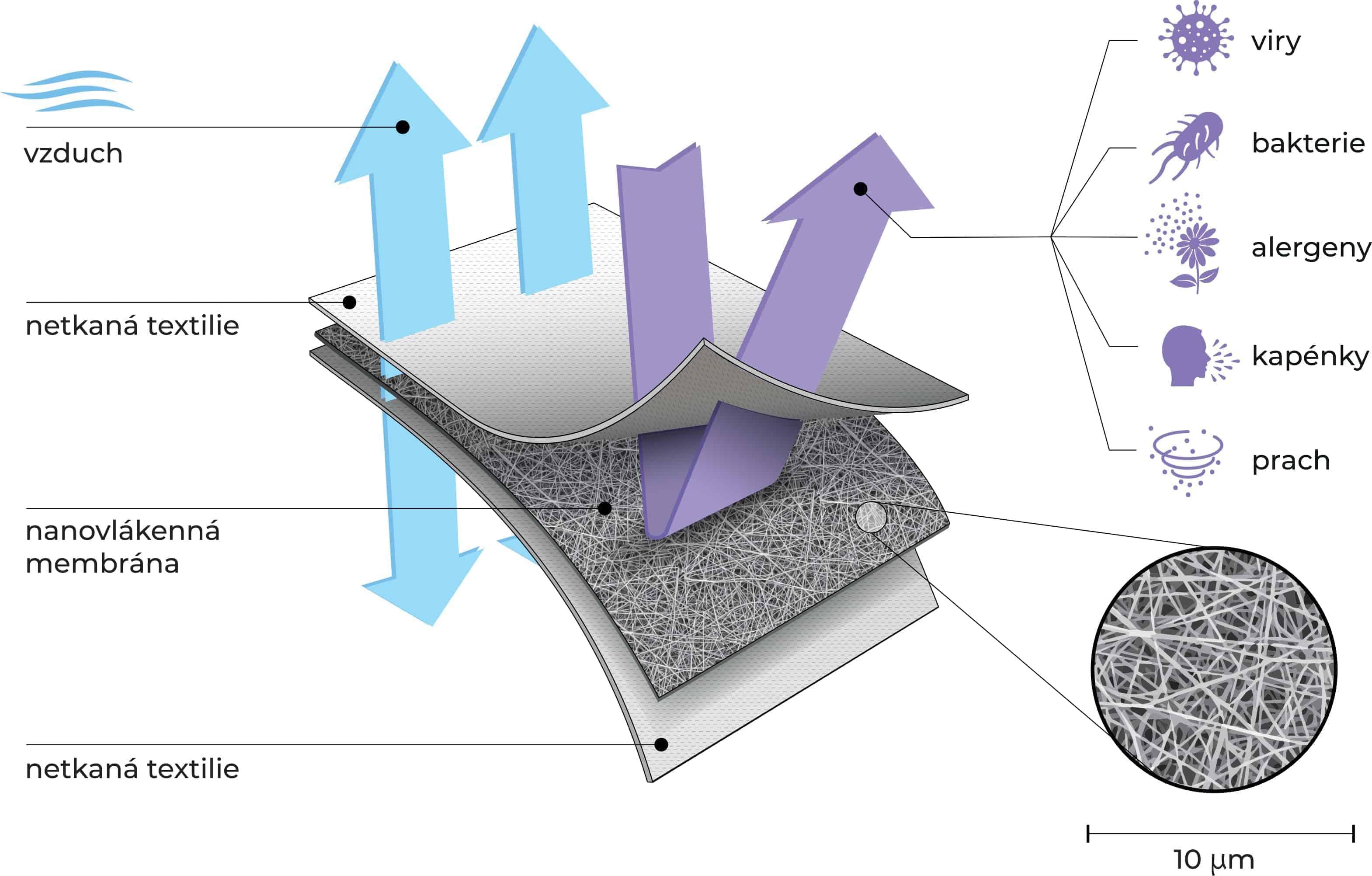 Sendvicova struktura respiratoru-naoSpace-2