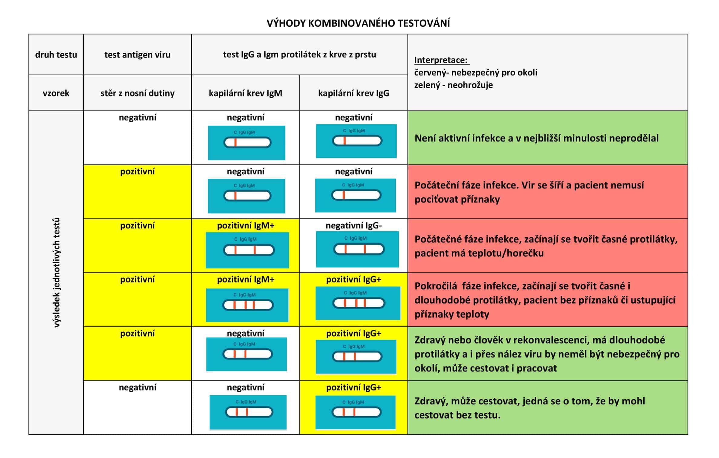 Smart covid test kombi tabulka