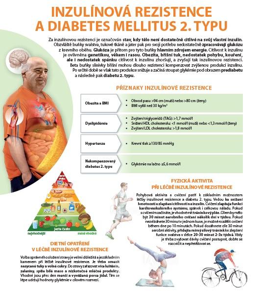 inzulinova-resistence1