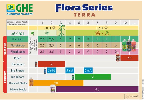 FLORA-SERIES-TERRA