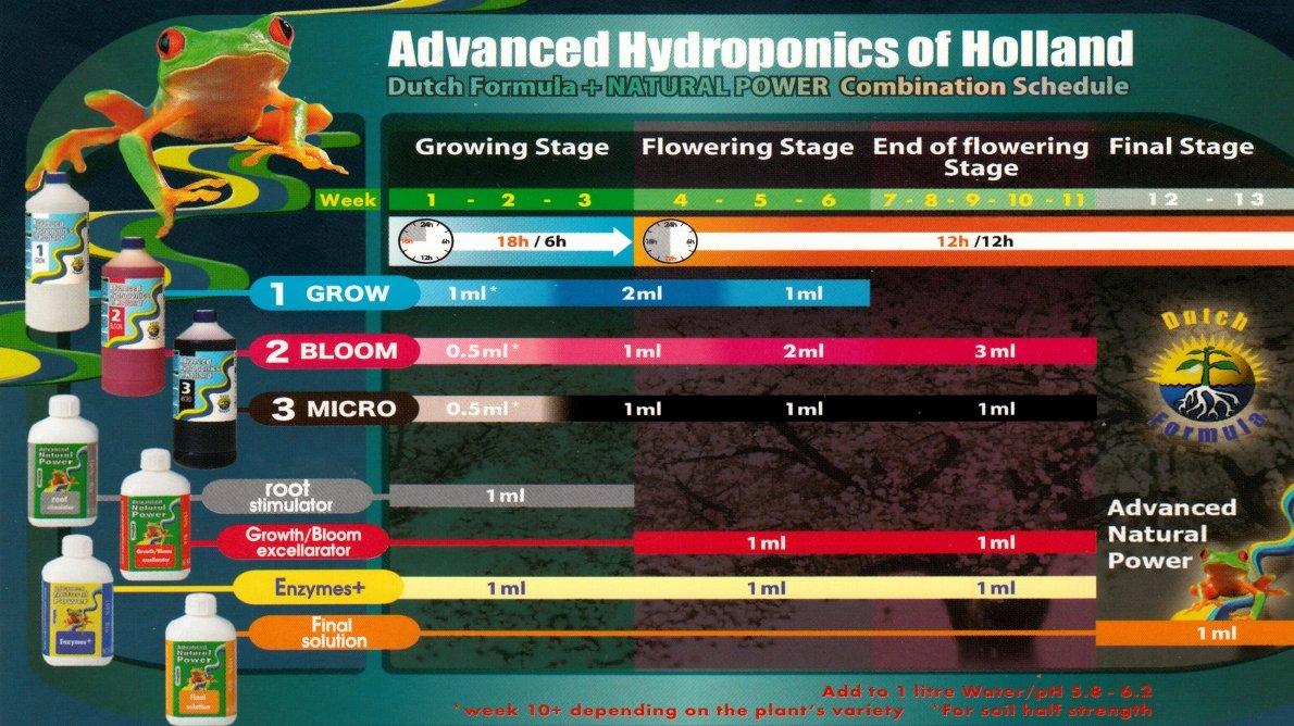 advanced_hydroponics_davkovani_dutch_formula