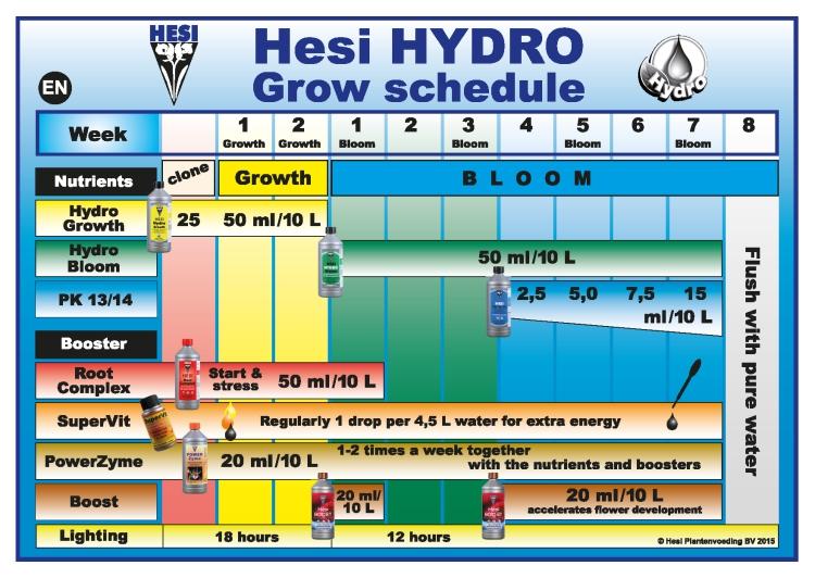 zuchtschema-hydro-hesi-hi
