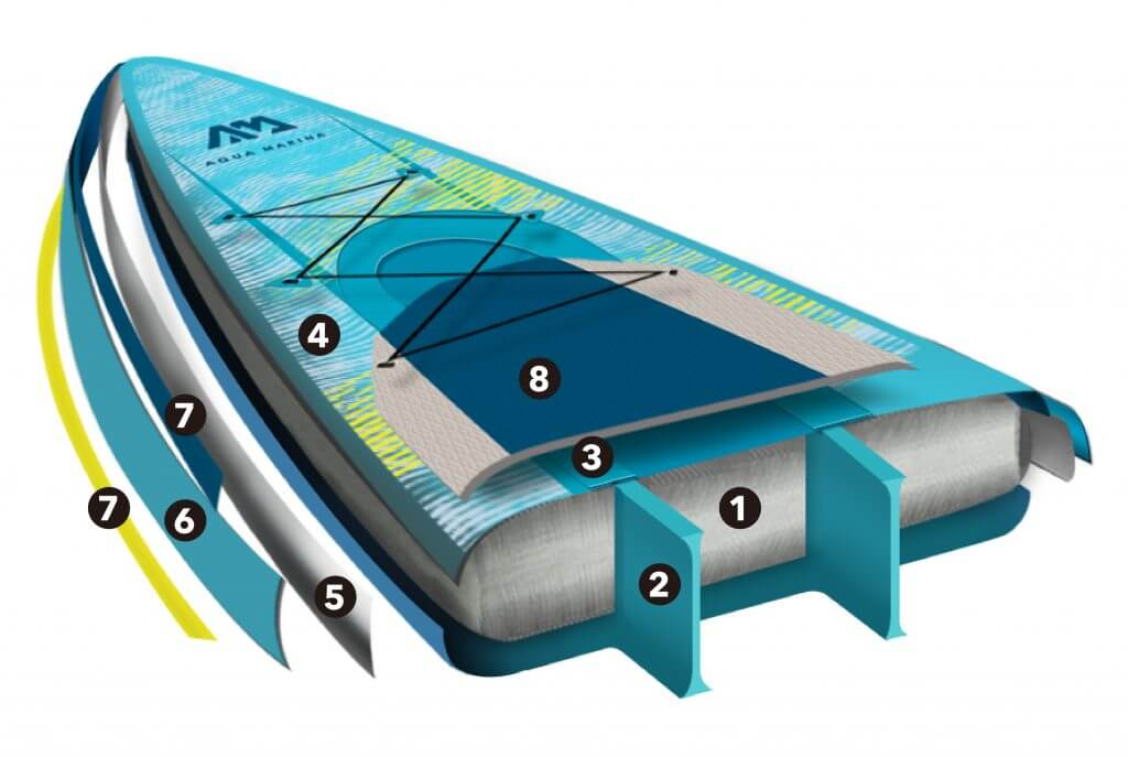 paddleboard aqua marina hyper konstrukcia
