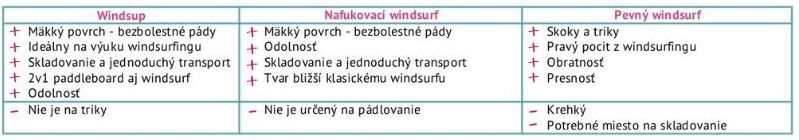 vyhody-nafukovacieho-windsurfu