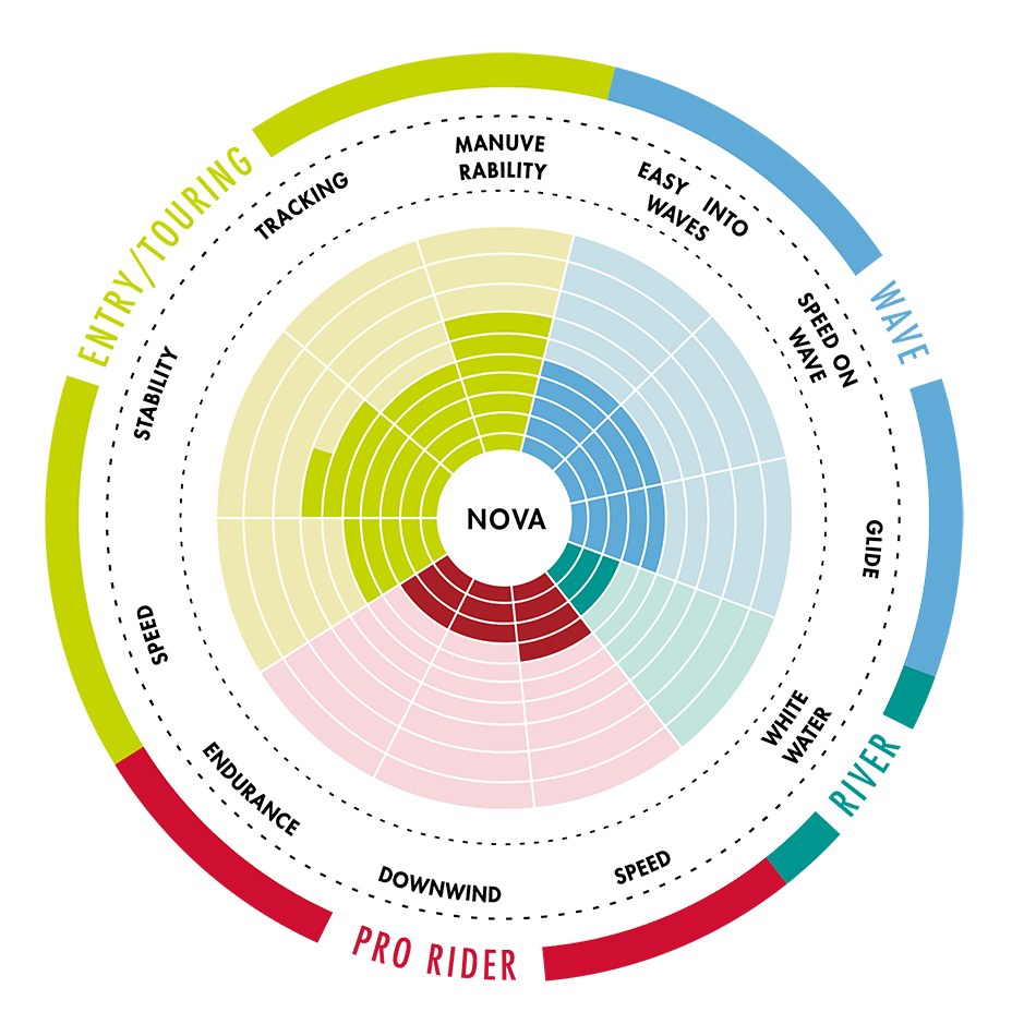 nafukovaci-paddleboard-aztron-nova-10-graf