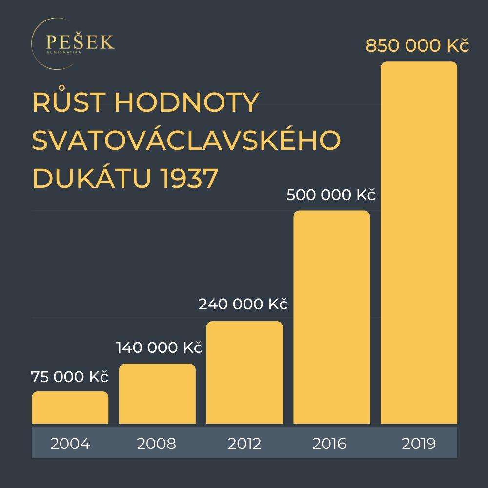 svatovaclavsky-dukat-1937-rust-hodnoty