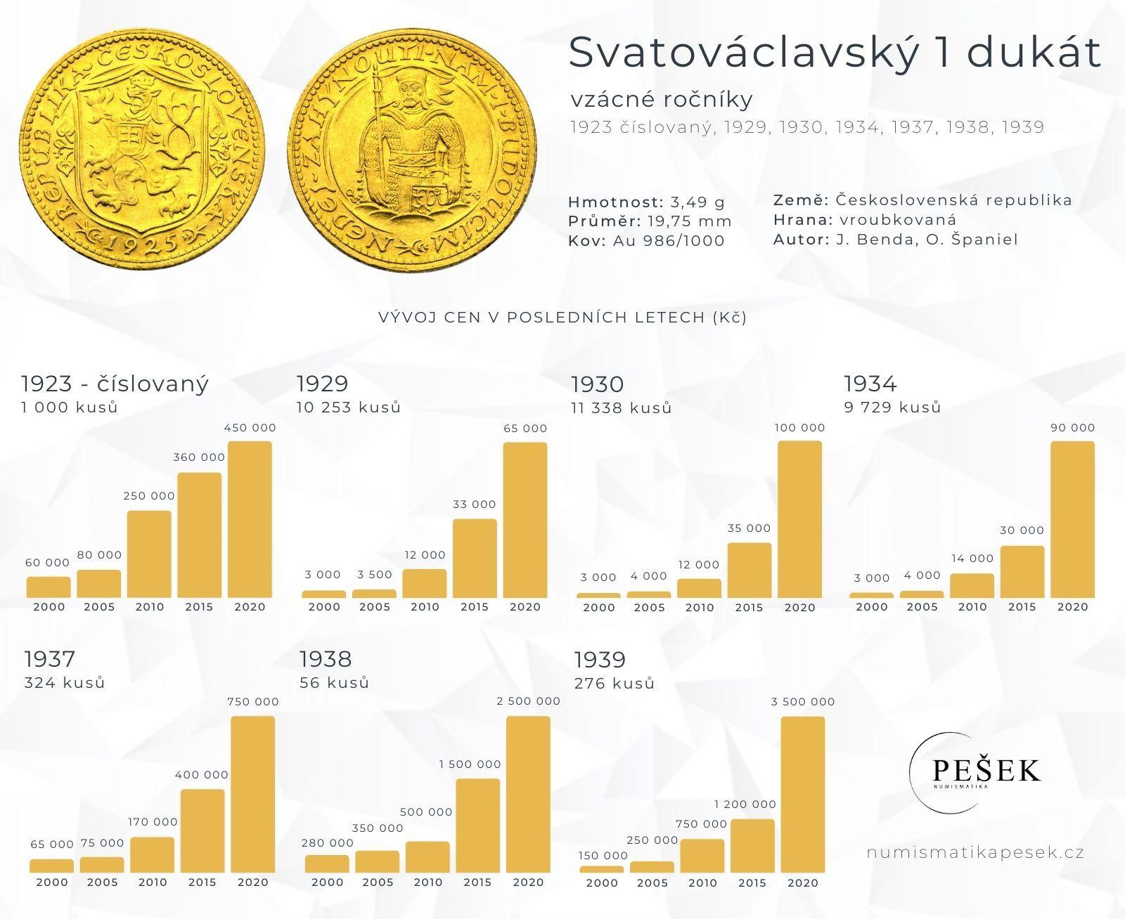 svatovaclavsky-dukat-vzacne-rocniky