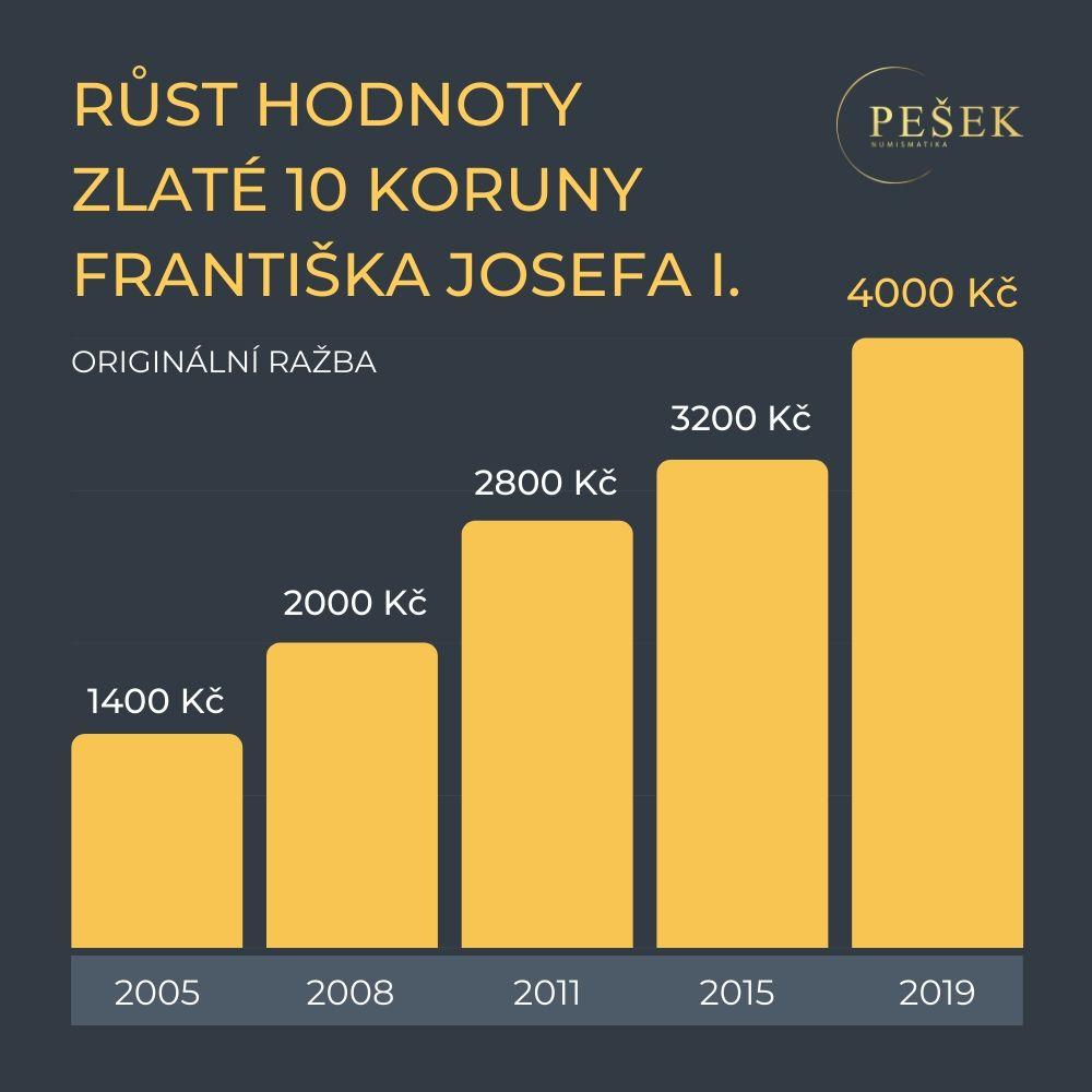 zlata-10-koruna-frantisek-josef-i-rust-hodnoty