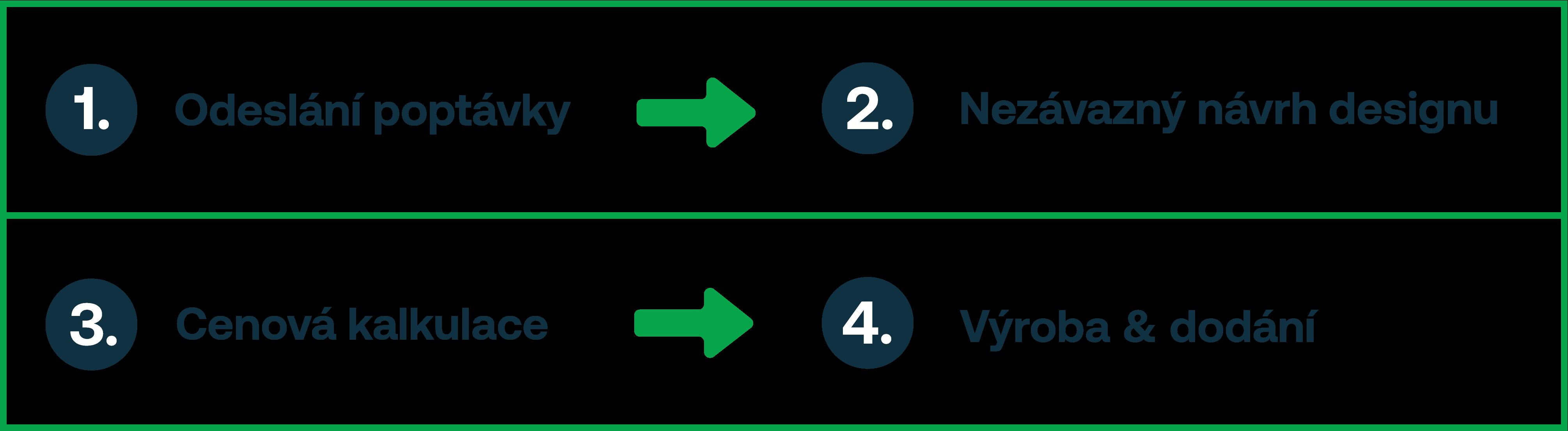 poptávkový-proces