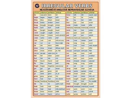 Anglická nepravidelná slovesa