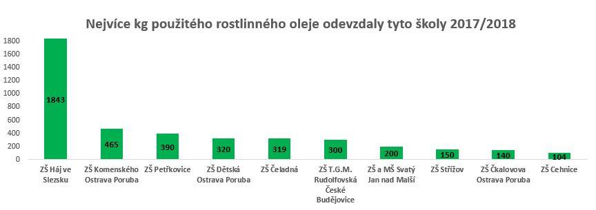 Výsledky ve sběru oleje 2017/2018