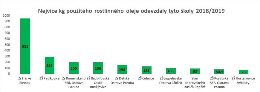 Výsledky soutěže ve sběru použitého oleje za školní rok 2018/2019