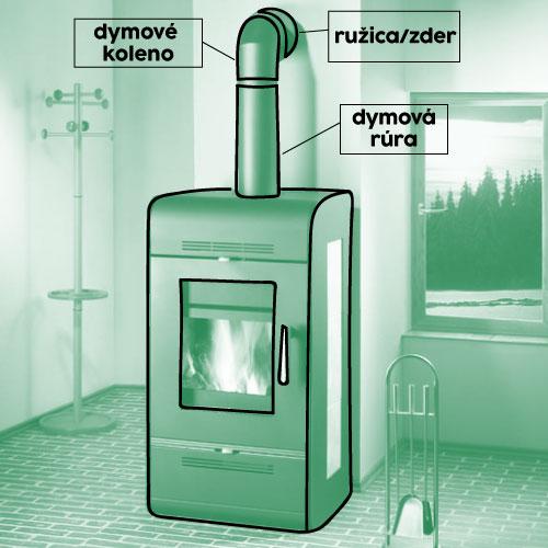 kamna+kouřovody-popis-sk