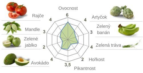 Mapa chutí a vůní prémiového olivového oleje Casas de Hualdo Arbequina
