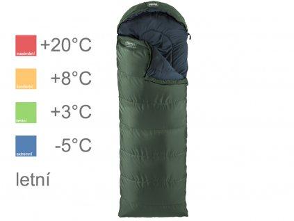 Comfort 300 zelený teploty