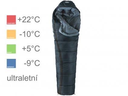 Mini 700 šedý teploty