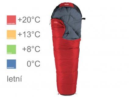 Kid červený teploty