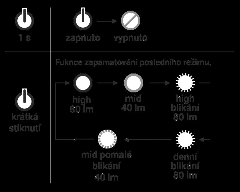 gaciron-w08j-80-rezimy